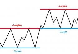 معرفی روش تحلیل تکنیکال یا نموداری در بازار بورس